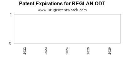 Drug patent expirations by year for REGLAN ODT