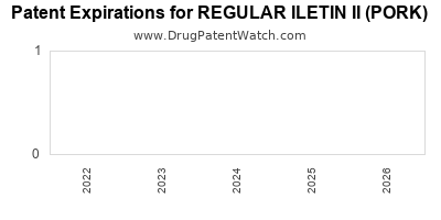Drug patent expirations by year for REGULAR ILETIN II (PORK)