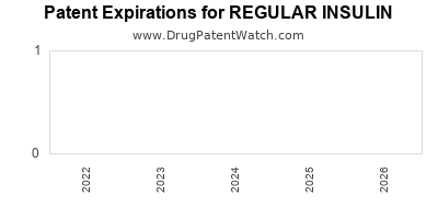 Drug patent expirations by year for REGULAR INSULIN