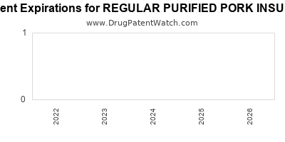 drug patent expirations by year for REGULAR PURIFIED PORK INSULIN