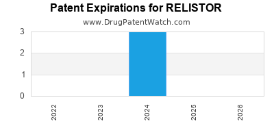 Drug patent expirations by year for RELISTOR