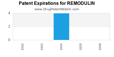 Drug patent expirations by year for REMODULIN