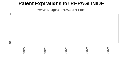 Drug patent expirations by year for REPAGLINIDE