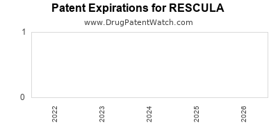 Drug patent expirations by year for RESCULA