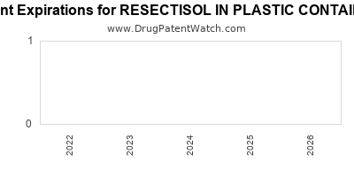 Drug patent expirations by year for RESECTISOL IN PLASTIC CONTAINER