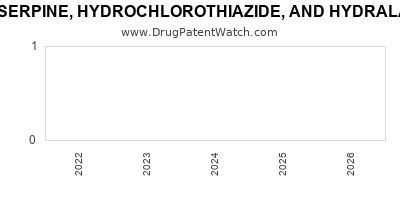 Drug patent expirations by year for RESERPINE, HYDROCHLOROTHIAZIDE, AND HYDRALAZINE HYDROCHLORIDE