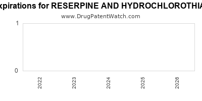Drug patent expirations by year for RESERPINE AND HYDROCHLOROTHIAZIDE-50