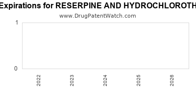 drug patent expirations by year for RESERPINE AND HYDROCHLOROTHIAZIDE