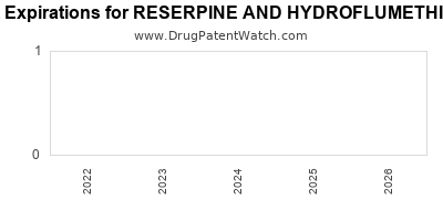 drug patent expirations by year for RESERPINE AND HYDROFLUMETHIAZIDE