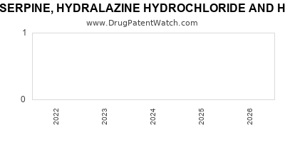 Drug patent expirations by year for RESERPINE, HYDRALAZINE HYDROCHLORIDE AND HYDROCHLOROTHIAZIDE