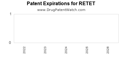 Drug patent expirations by year for RETET