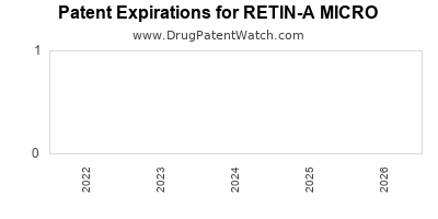 drug patent expirations by year for RETIN-A MICRO