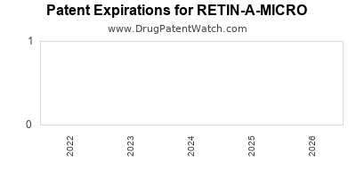 Drug patent expirations by year for RETIN-A-MICRO