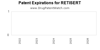 Drug patent expirations by year for RETISERT