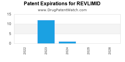 drug patent expirations by year for REVLIMID