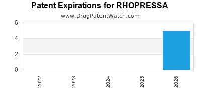 Drug patent expirations by year for RHOPRESSA