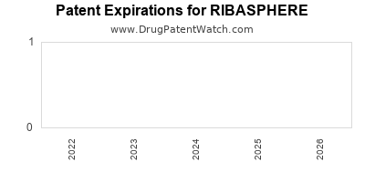 Drug patent expirations by year for RIBASPHERE