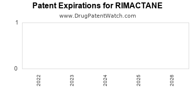 Drug patent expirations by year for RIMACTANE