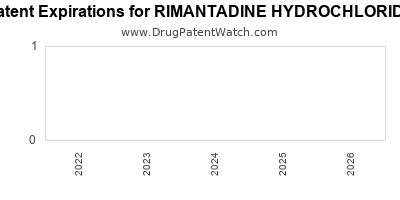 Drug patent expirations by year for RIMANTADINE HYDROCHLORIDE