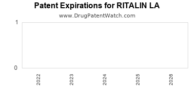 Drug patent expirations by year for RITALIN LA