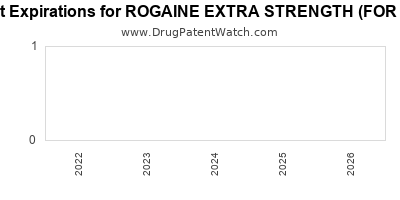 drug patent expirations by year for ROGAINE EXTRA STRENGTH (FOR MEN)