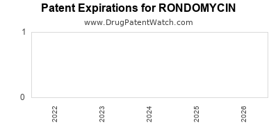 Drug patent expirations by year for RONDOMYCIN