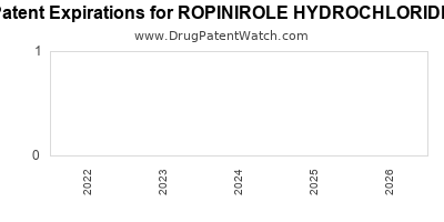 Drug patent expirations by year for ROPINIROLE HYDROCHLORIDE