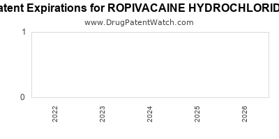 drug patent expirations by year for ROPIVACAINE HYDROCHLORIDE