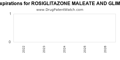 Drug patent expirations by year for ROSIGLITAZONE MALEATE AND GLIMEPIRIDE