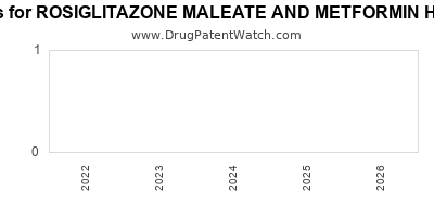 Drug patent expirations by year for ROSIGLITAZONE MALEATE AND METFORMIN HYDROCHLORIDE