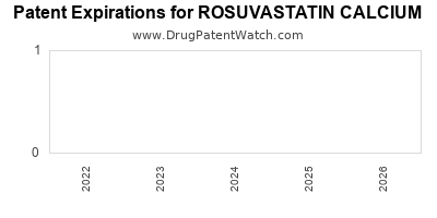 drug patent expirations by year for ROSUVASTATIN CALCIUM