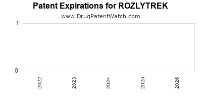 Drug patent expirations by year for ROZLYTREK
