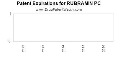 Drug patent expirations by year for RUBRAMIN PC