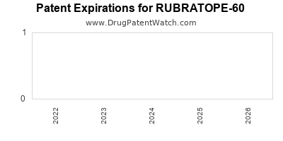 drug patent expirations by year for RUBRATOPE-60
