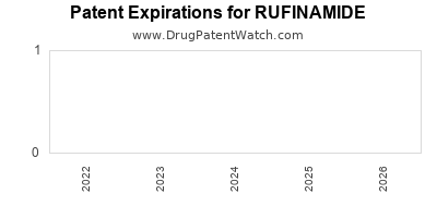 Drug patent expirations by year for RUFINAMIDE