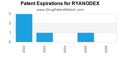 drug patent expirations by year for RYANODEX