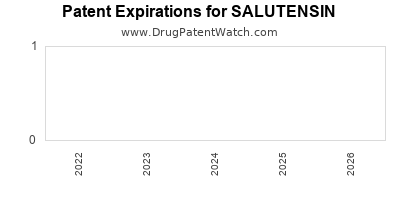 Drug patent expirations by year for SALUTENSIN