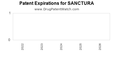 Drug patent expirations by year for SANCTURA
