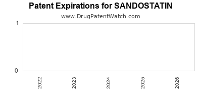drug patent expirations by year for SANDOSTATIN