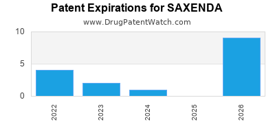drug patent expirations by year for SAXENDA