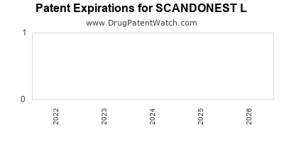 Drug patent expirations by year for SCANDONEST L