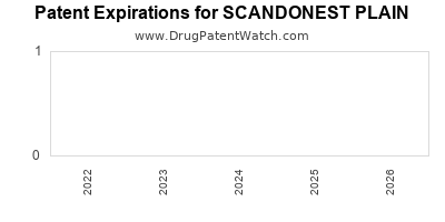 drug patent expirations by year for SCANDONEST PLAIN