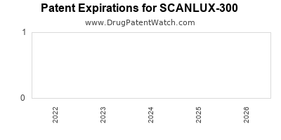 drug patent expirations by year for SCANLUX-300