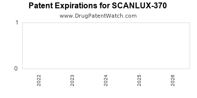 drug patent expirations by year for SCANLUX-370