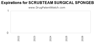 drug patent expirations by year for SCRUBTEAM SURGICAL SPONGEBRUSH