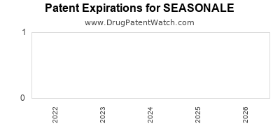 Drug patent expirations by year for SEASONALE