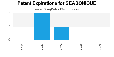 drug patent expirations by year for SEASONIQUE