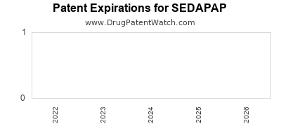 Drug patent expirations by year for SEDAPAP