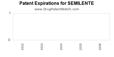 drug patent expirations by year for SEMILENTE
