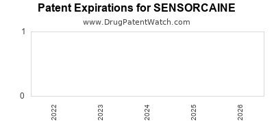 Drug patent expirations by year for SENSORCAINE